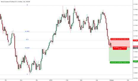 NZDUSD: Price Action short NZDUSD daily