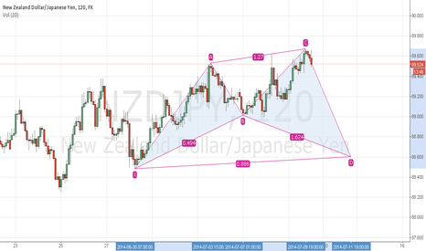 NZDJPY: bullish shark nzdjpy