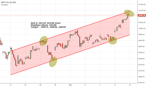 NIFTY: Nifty Upward Channel