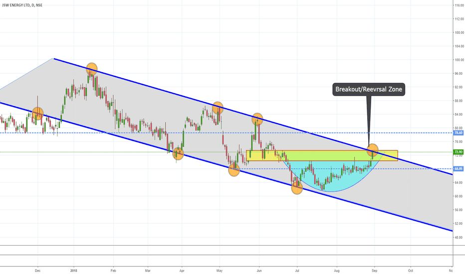 JSWENERGY: JSW ENERGY Channel Breakout