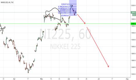 NI225: nik225 1h short