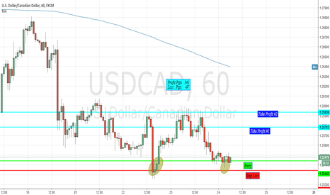 USDCAD: USDCAD Going Long