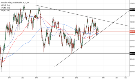 AUDCAD: AUDCAD Weekly Poised for Breakout in Coming Weeks