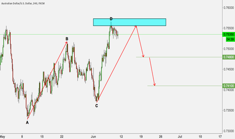 AUDUSD: AUDUSD SELL WITH ABCD PATTERN