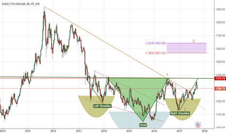 XAUUSD: Possible middle-term target around 16xx