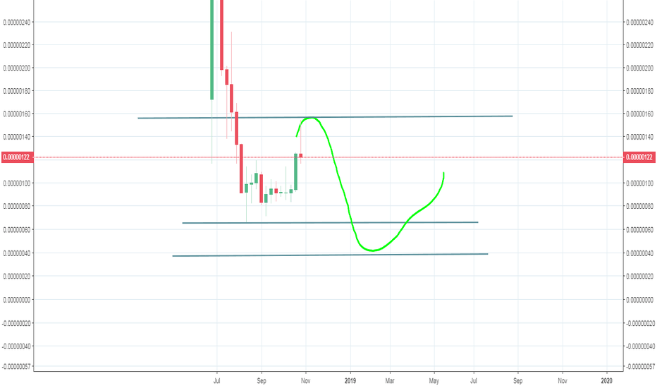 KEYBTC: Selfkey - nasty rejection at 150 level could bring quick dip