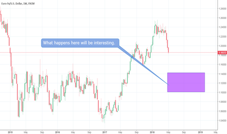 EURUSD: EUR/USD - There Might Be A Purge Of Positivity - 5/9/2018