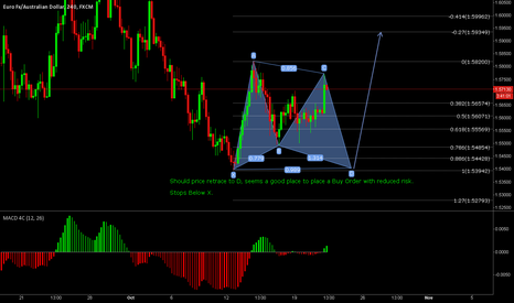 EURAUD: EURAUD Buy With Reduced Risk