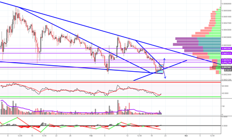 ENGBTC: ENGBTC - Good position/Watch to see break direction