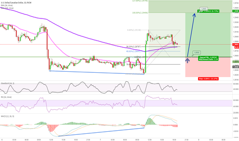 USDCAD: USDCAD 15m - MACD Positive Divergence