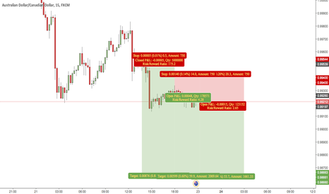 AUDCAD: is there hope