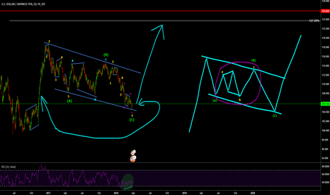 USDJPY: USDJPY is this correction finally over ???