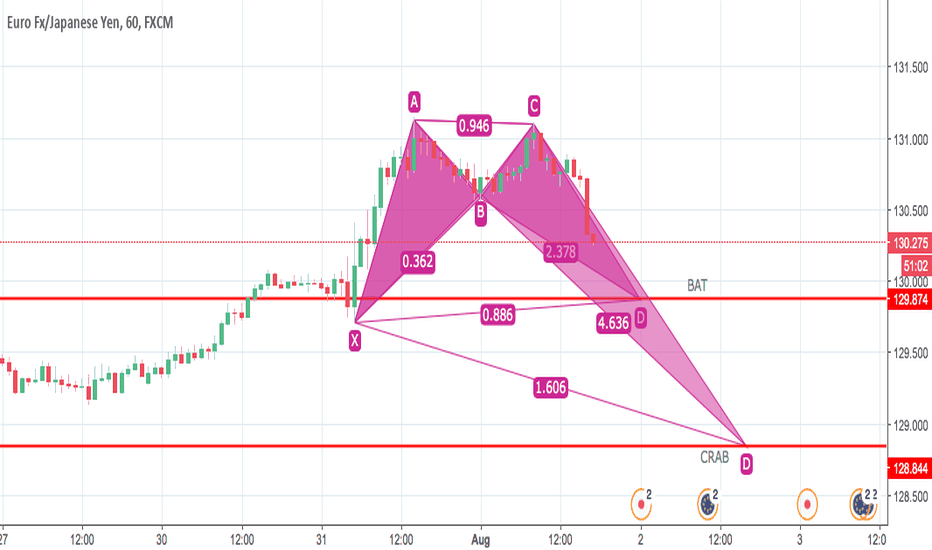 EURJPY: UPDATED:  EURJPY - 1 hour - BAT OR CRAB -  Watch!