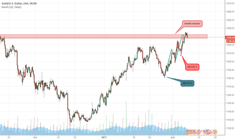 XAUUSD: XAUUSD AB=CD PATTERN ve DESTEK