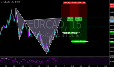 EURCAD: Short with a bearish Cypher on the intraday!