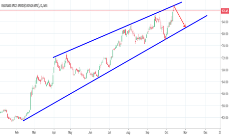 RELIANCE: RELIANCE-DAILY TRENDLINE RESISTANCE