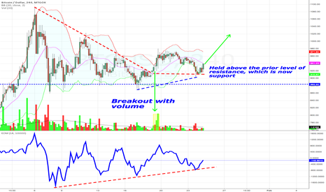BTCUSD: Gox chart looks very bullish