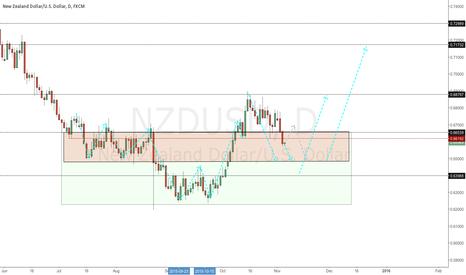 NZDUSD: NU Long setups