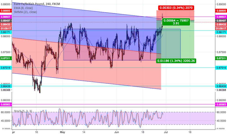 EURGBP: EURGBP Monthly Resistance & Lower High