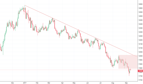 USDOLLAR: USD ADD TO SHORT STILL LOOKING FOR LOWER LOWS!!!***%%%