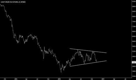 CLZ2016: Crude oil longs
