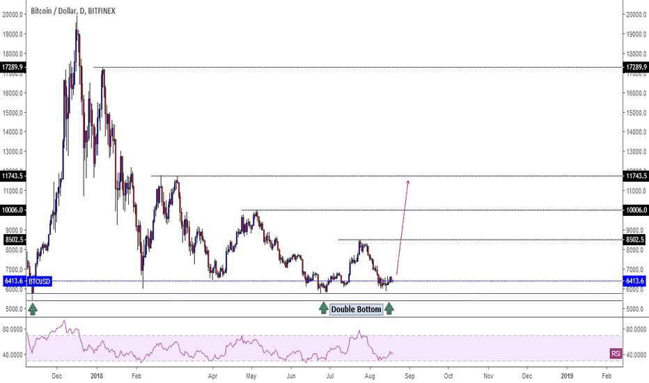 BTCUSD: Bitcoin. Buy opportunity.