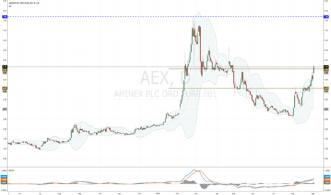 AEX: #AEX repaying long-term holders