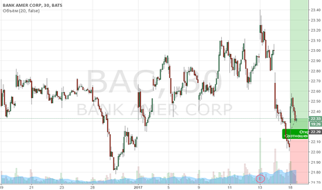 BAC: Покупка Bank of America