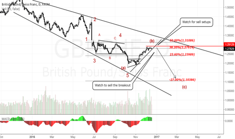 GBPCHF: GBPCHF Daily Chart.Sell the breakdown