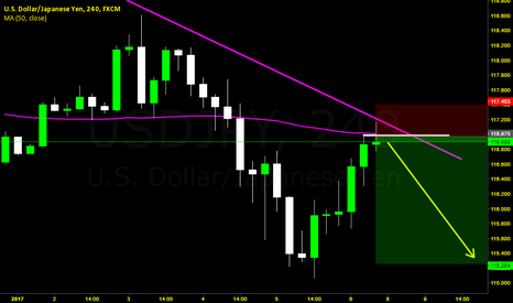USDJPY: USDJPY Trendline+Moving avg+Wyckoff+VSA No Demand