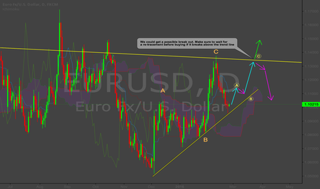 EURUSD: Long EUR/USD Long Term
