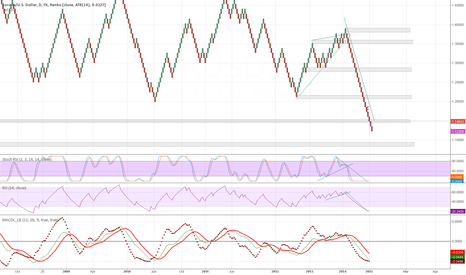 EURUSD: short monthly trend power