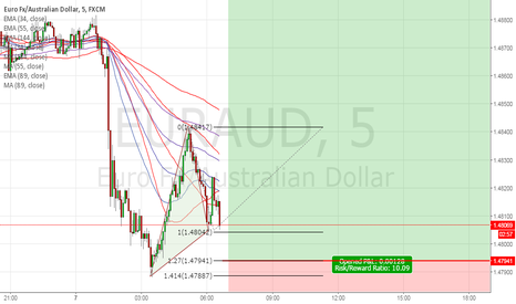 EURAUD: my special Gartley pattern