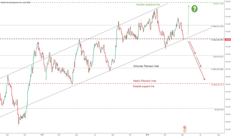 GBPJPY: GBPJPY (long-term) | More reasons to short than to long
