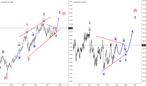 BUND: Bund Trading In A Minor Triangle Correction