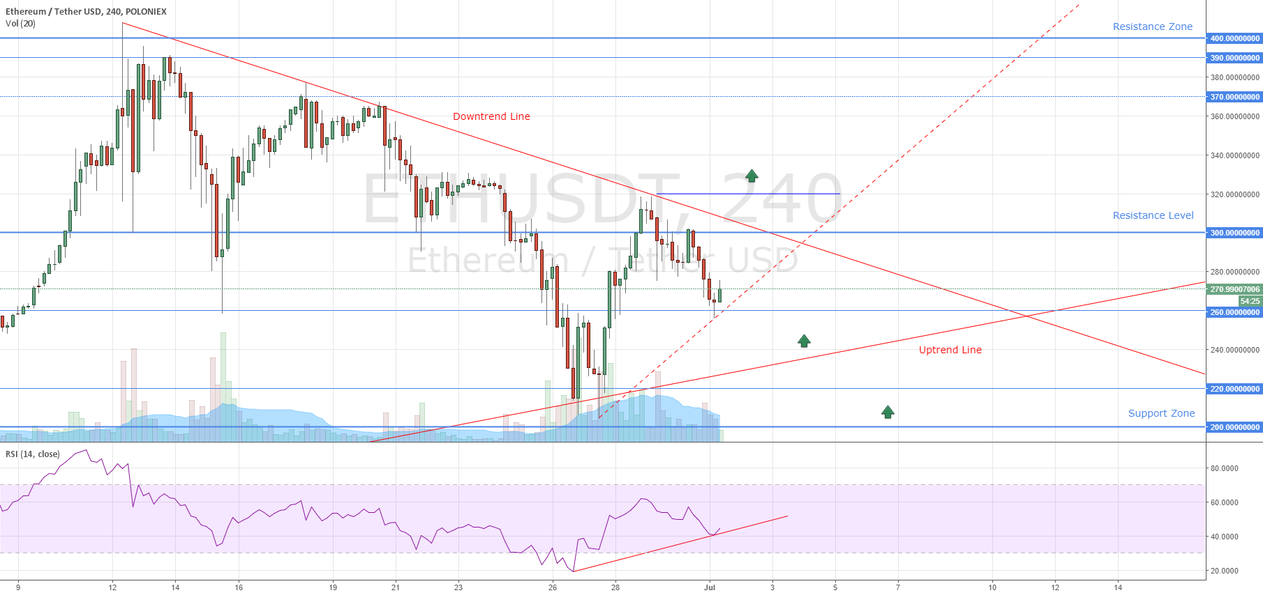 Ethereum New Entry Levels