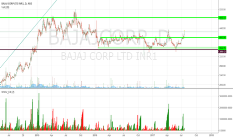 BAJAJCORP: Bajaj Corp : Breakout after 1.5 years