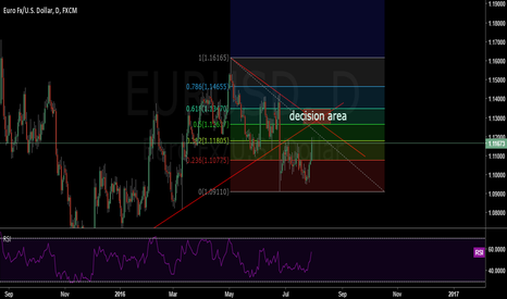 EURUSD: EURUSD GOING TO THE DESICION AREA