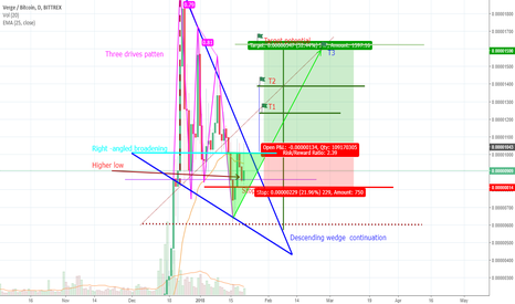 XVGBTC: XVG Falling wedge continuation