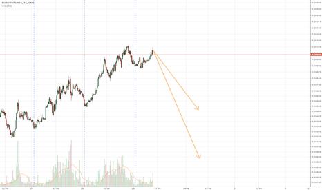 E61!: EURUSD weak short