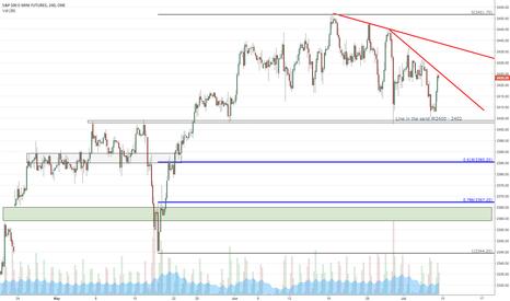 ES1!: ES - Emini S&P 500 - Indices