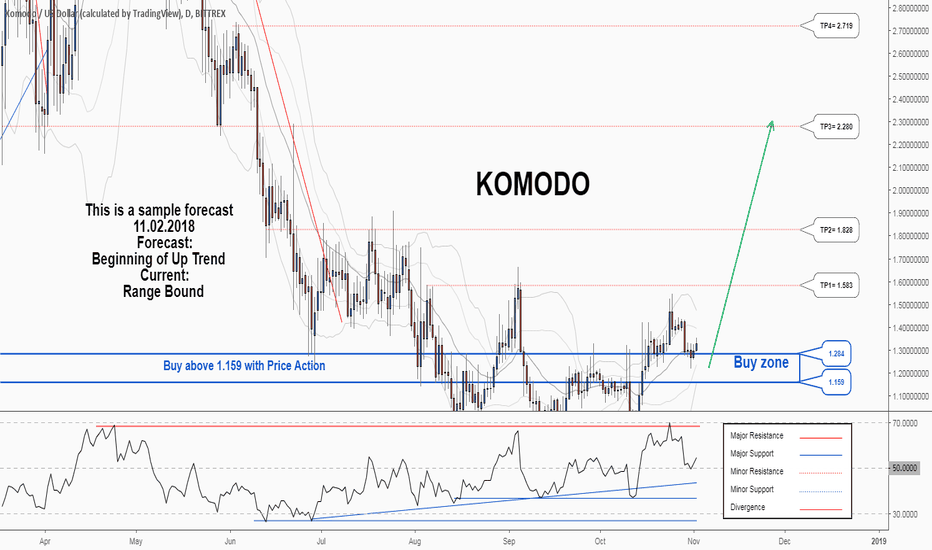 KMDUSD: There is a possibility for the beginning of an uptrend in KMDUSD