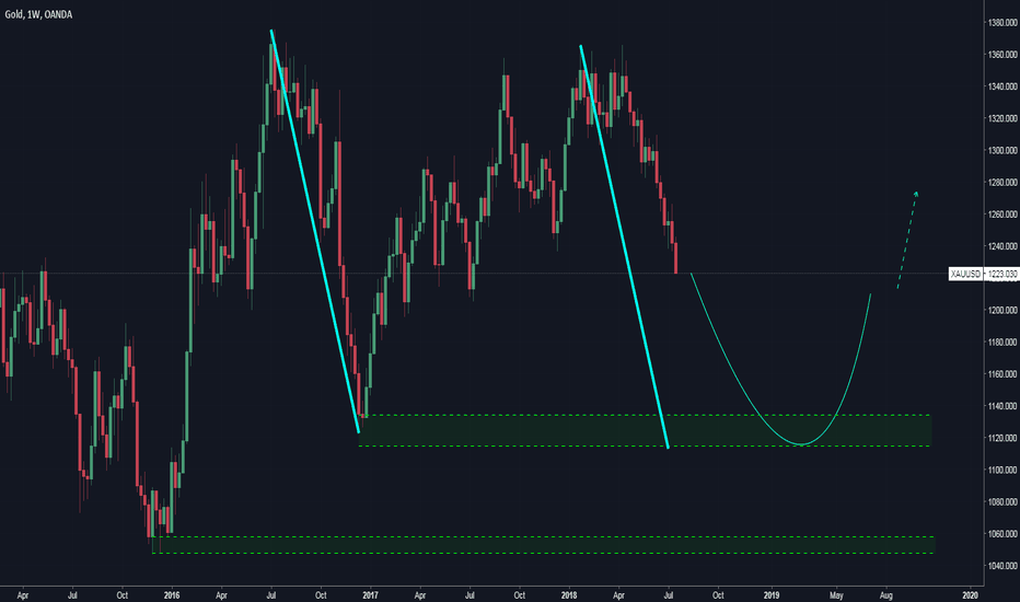 XAUUSD: GOLD / DAILY / AB=CD