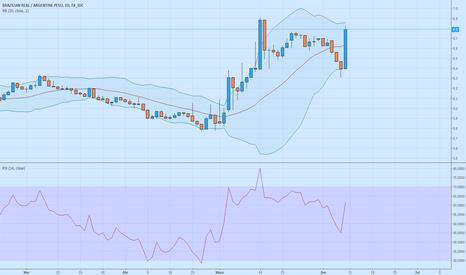 BRLARS: Real recuperando contra el peso argentino
