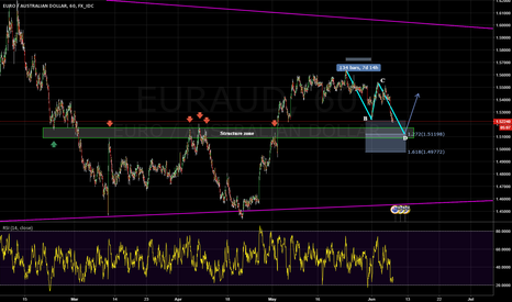 EURAUD: Possible long oppertunity based on ABCD