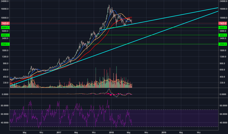 BTCUSD: 4k Area seems to be possible on bigger picture