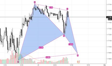 GBPCAD: GBP CAD - Bat pattern rialzista?