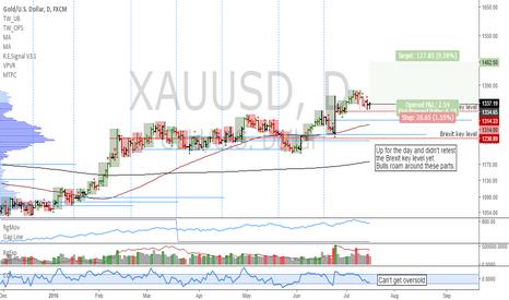 XAUUSD: XAUUSD: Potential for uptrend continuation, target pending