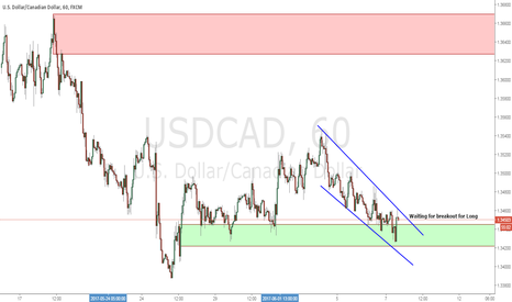 USDCAD: Be ready for Long