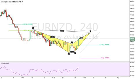 EURNZD: EURNZD Potential Bearish Bat